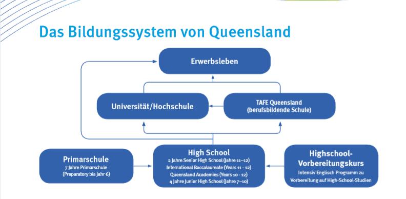 Das Bildungssytem von Queensland